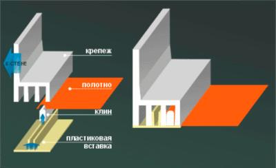 Наглядная схема использования клинового метода