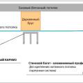 Схему установки видимого карниза