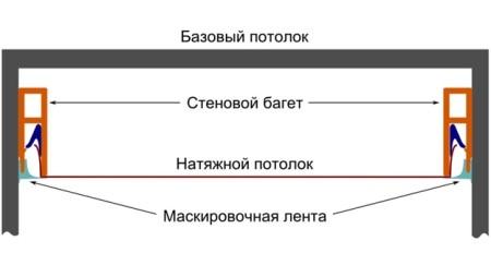 Особенности размещения натяжного потолка.