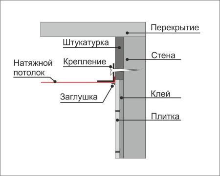 Натяжной потолок и его крепление к стене