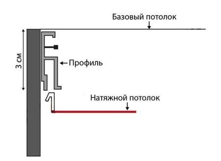 Сколько сантиметров съедает потолок