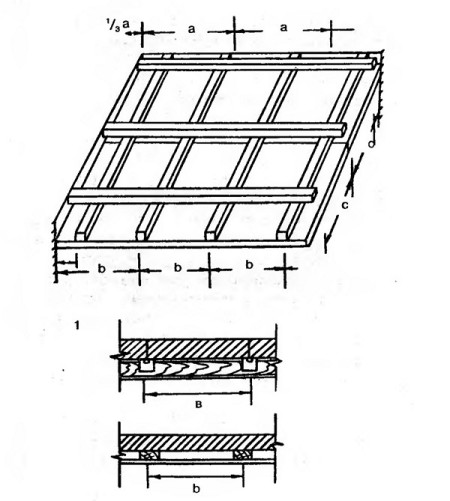 Принципиальная схема реечной обрешетки для потолка