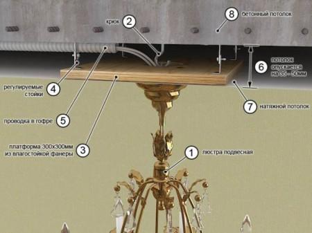 Крепление люстры, других ламп и источников света