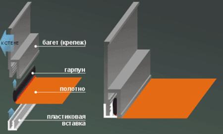 Устройство двухуровневых конструкций
