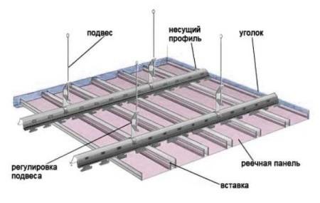 Выполнить монтаж алюминиевого подвесного реечного потолка можно своими руками
