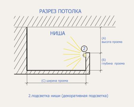 Схема крепления подсветки в коробе для освещения потолка