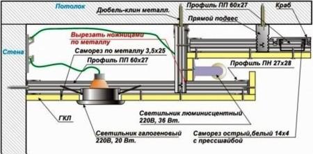 Второй способ крепления двухуровневого гипсокартонного потолка в комнате