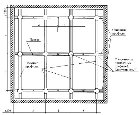 Схема конструкции под гипсокартон