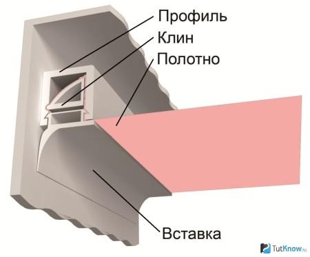 Клиновая система фиксации