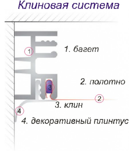 Клиновой метод