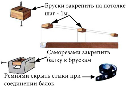 Схема крепления и установки