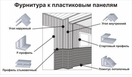Разновидности фурнитуры для пластикового потолка