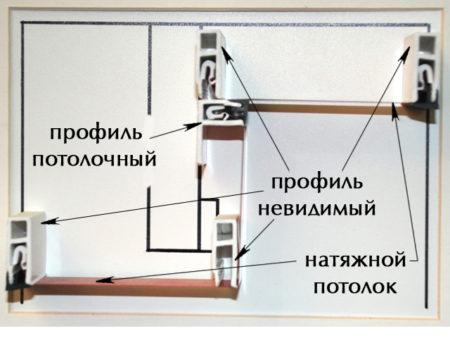 Профили для монтажа потолка