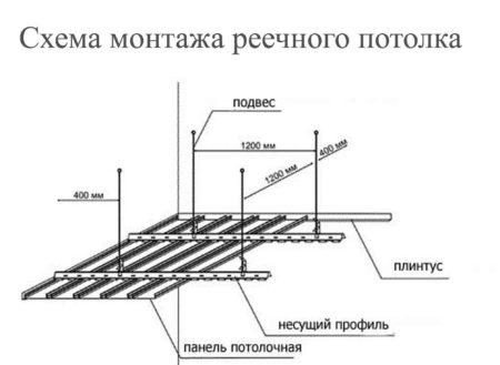 Схема каркаса для конструкции из реек