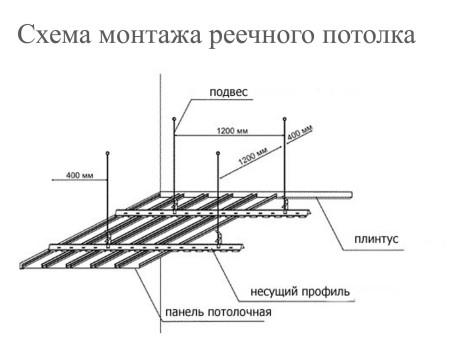 Основные особенности монтажа потолка из реек