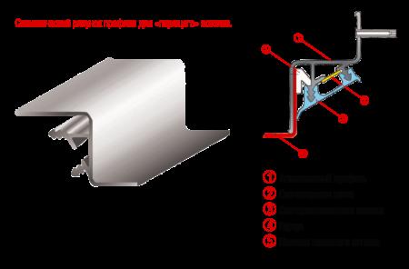 Конструкция багета и тонкости крепления