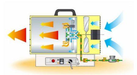 Особенности прохождения потока воздуха по самой газовой тепловой пушки для нагрева