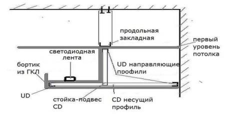 Схема короба для скрытой подсветки