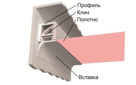 Багет потолочной натяжной системы