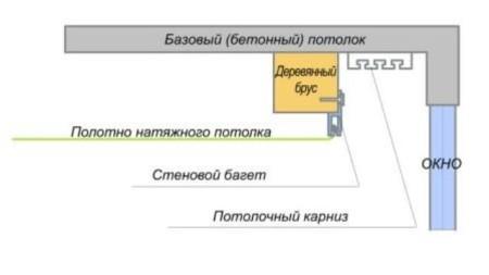 Схема крепления карниза для штор скрытого багетом